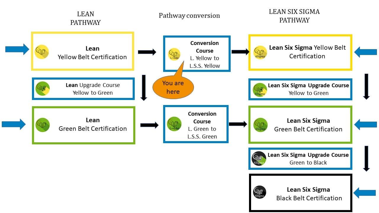 Online Course Flowcharts (5)