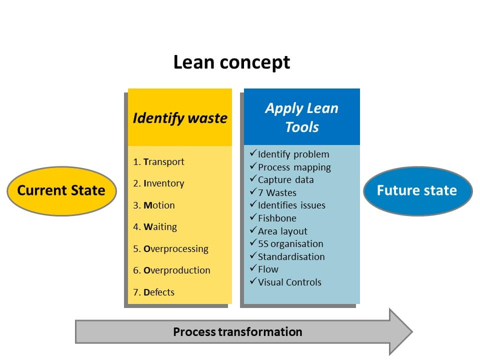 Lean concept - identify waste and apply lean tools